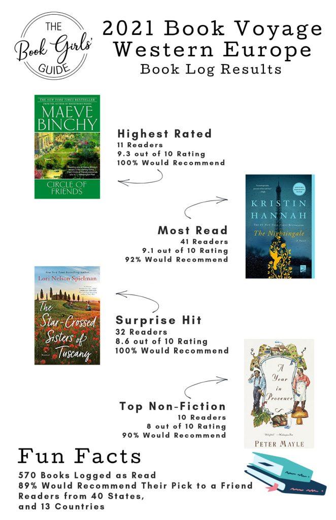 Inforgraphic of reader favorite books set in Europe